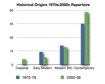 Chart of Comparative Repertoire QTC 1970s & 2000s