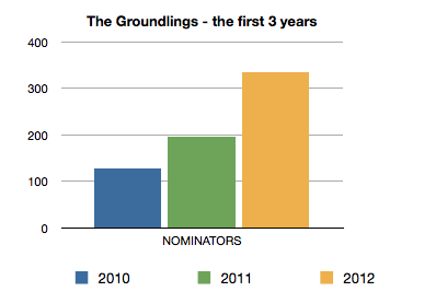 The number of individual nominators for the years 2010-12